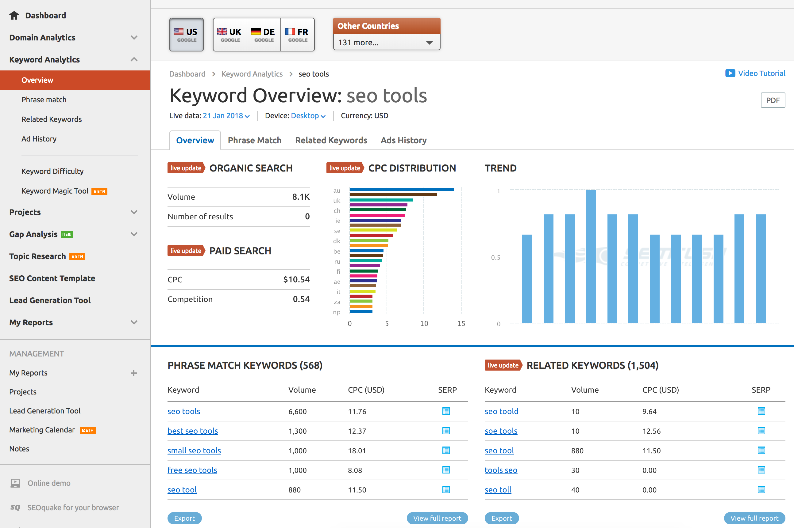 SEO Tools Software Comparison - SEMrush