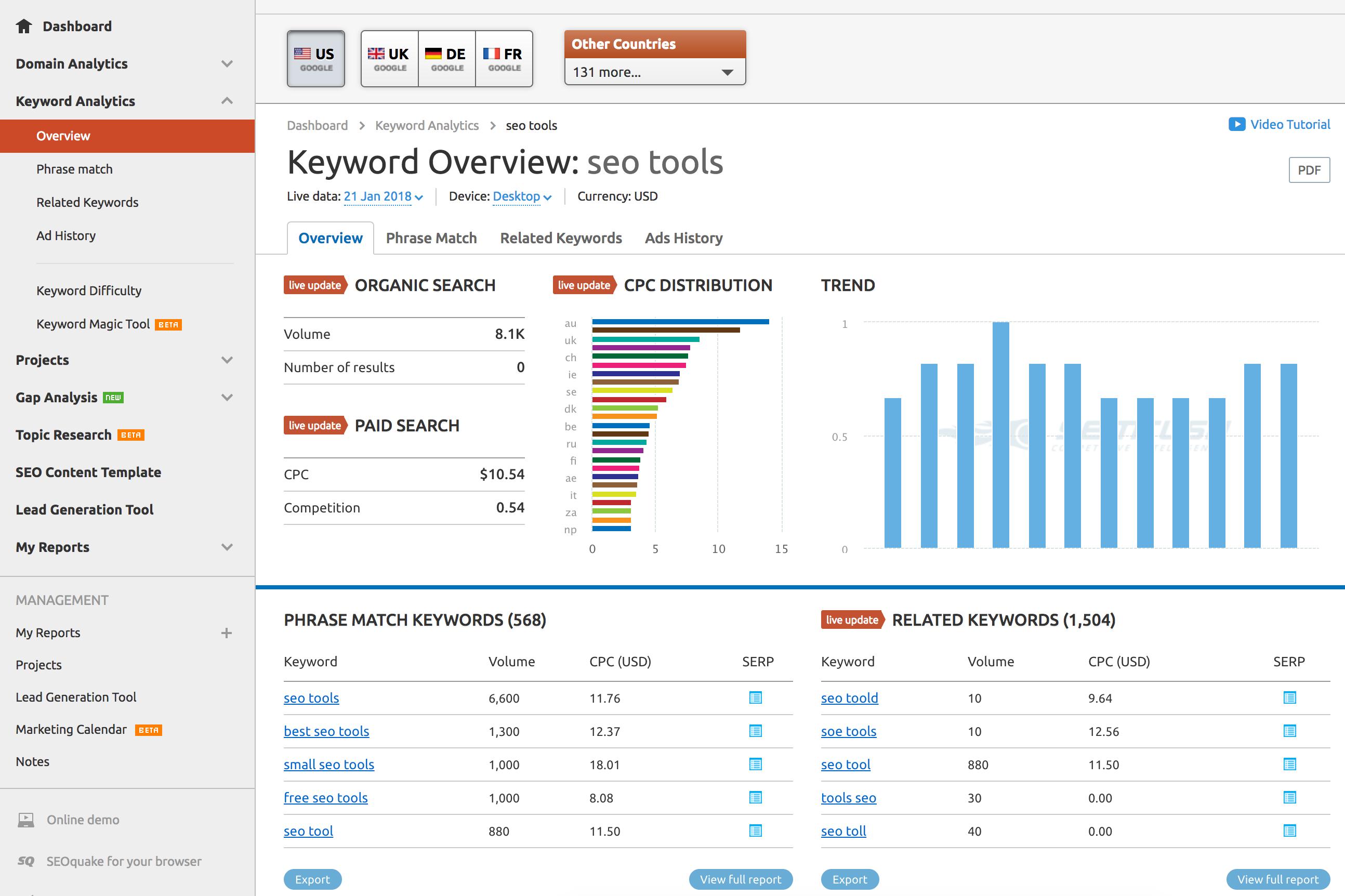 SEO Tools Software Comparison - SEMrush