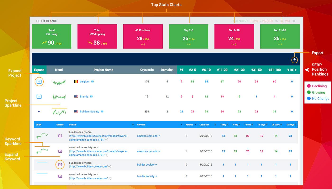 SEO Tools Software Comparison - SERPwoo
