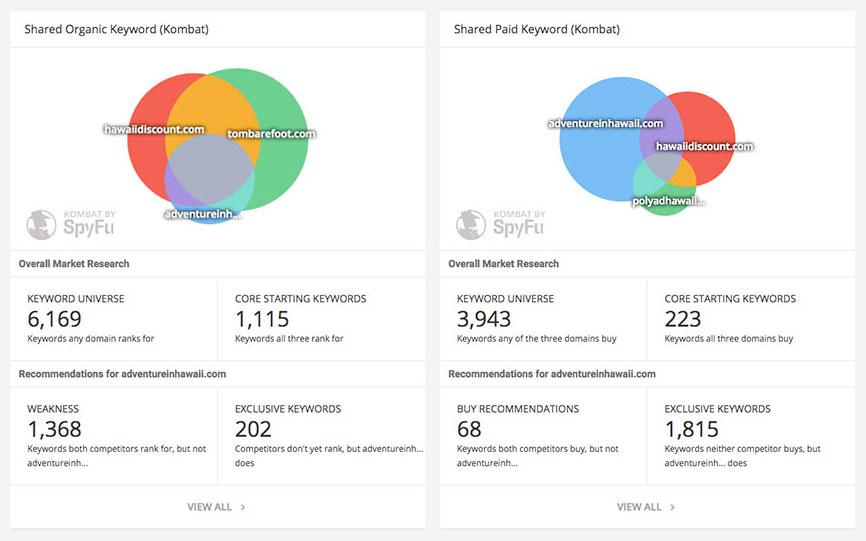 SEO Tools Software Comparison - SpyFu