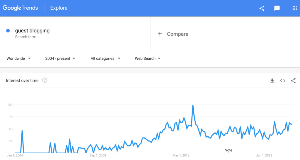 Google Trends - Guest Blogging