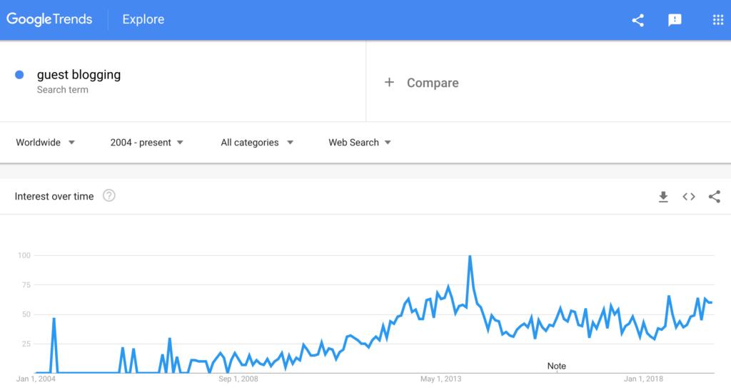 Google Trends - Guest Blogging