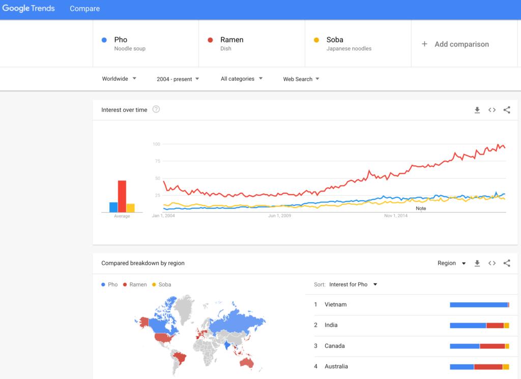Trending Topics - Content Marketing Tool - Google Trends